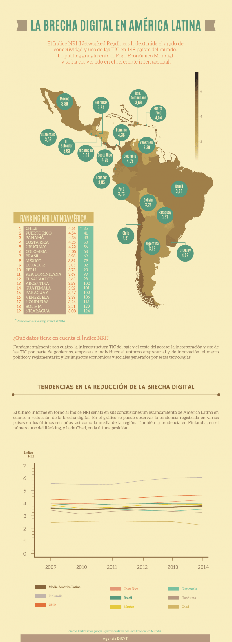 Índice NRI (Networked Readiness Index de Latinoamérica. / DICYT
