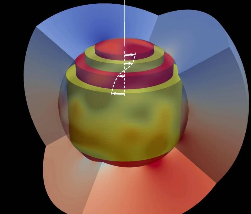 Esquema de las ondas de torsión del nucleo de la Tierra con los cilindros retorciendose en el fluido.
