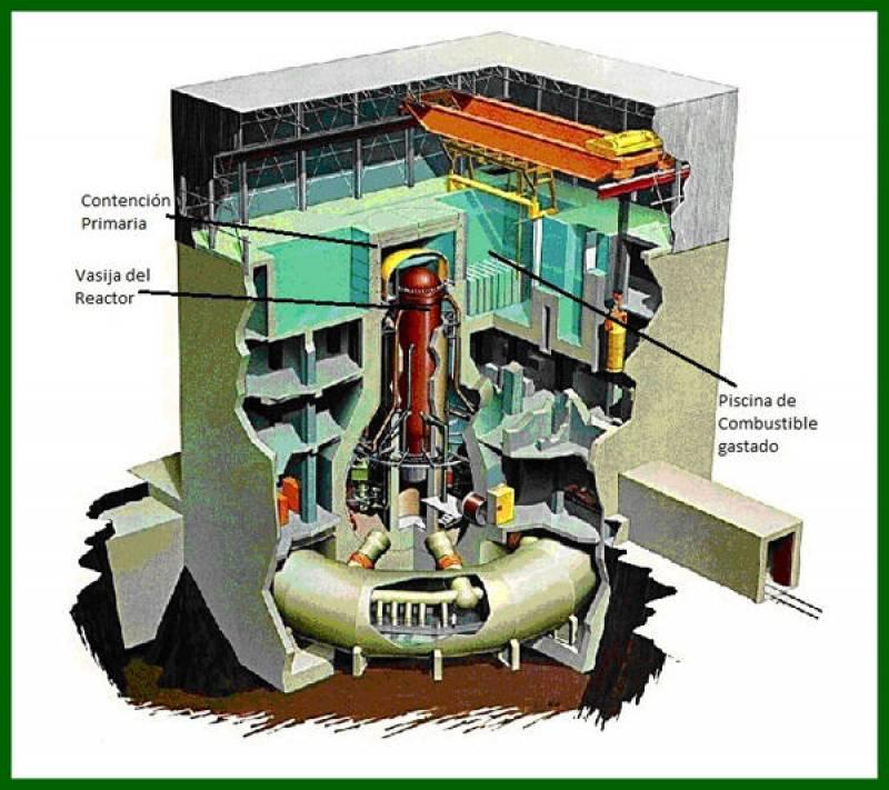 Esquema de la contención de un reactor BWR