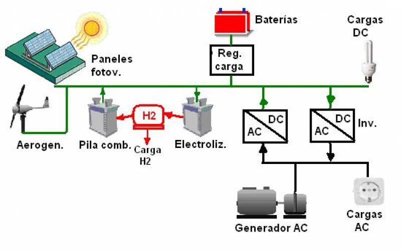 Proponen un sistema para optimizar el uso conjunto de energías (y II)