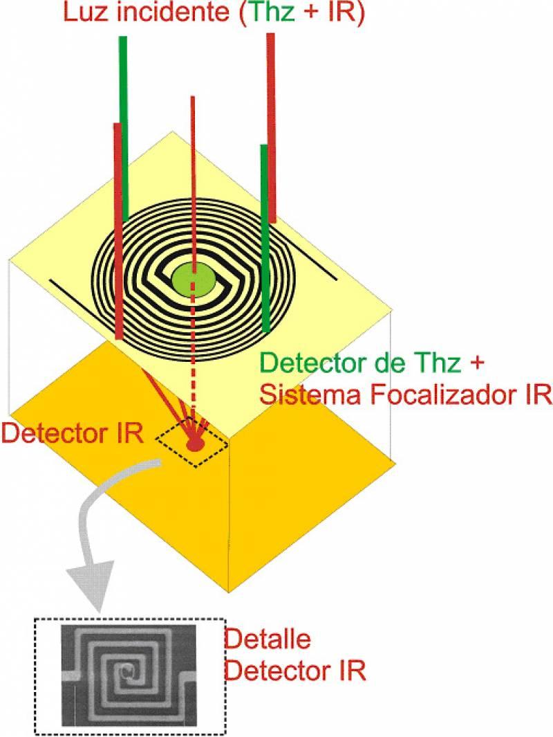 Detector óptico de doble banda
