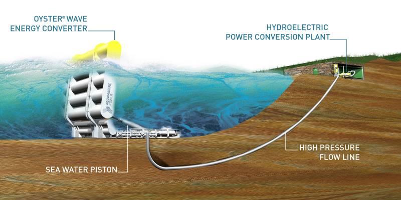 El concepto de Oyster transforma la energía de las olas en electricidad 'verde'.
