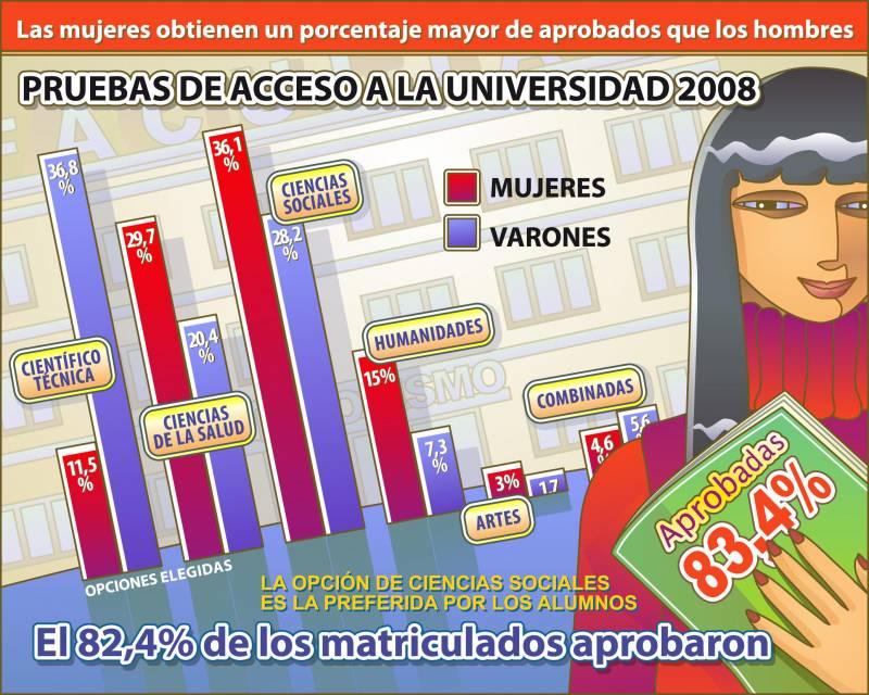 Selectividad 2008: más mujeres se presentaron y aprobaron