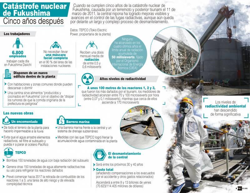 Infografía explicativa sobre la catástrofe de Fukushima. / Efe