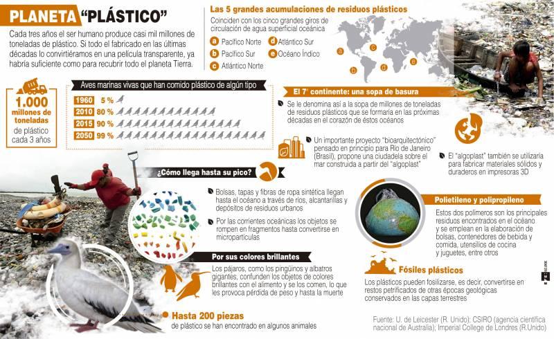 Infografía explicativa de la contaminación por plásticos en la Tierra. / Efe