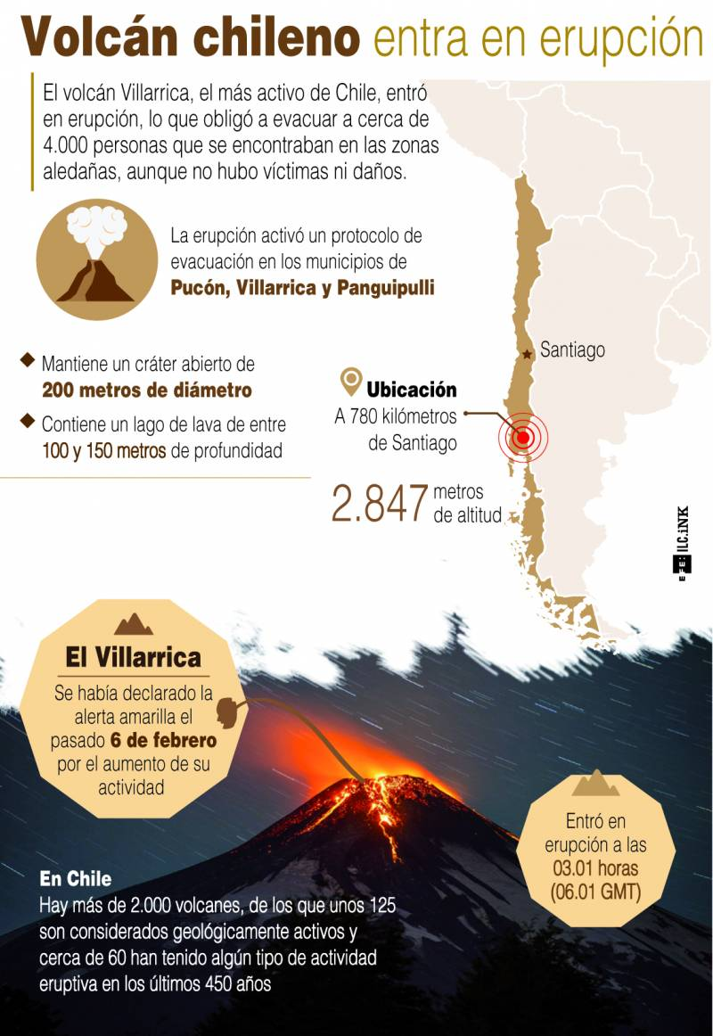 Infografía explicativa del volcán Villarrica. / Efe