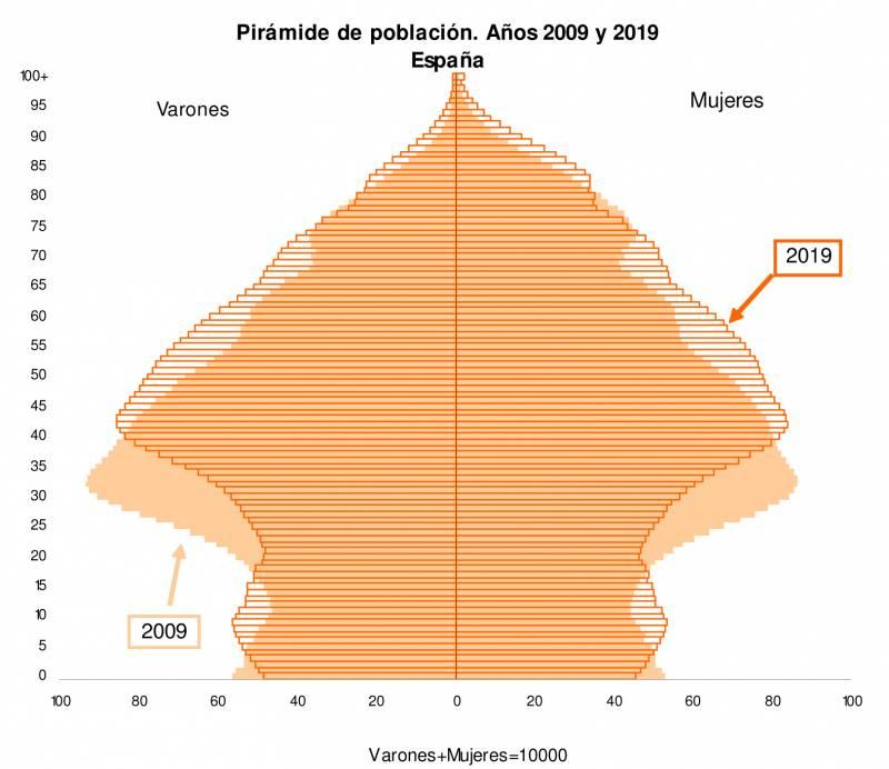 La población en España crecerá 1,1 millones de habitantes en la próxima década