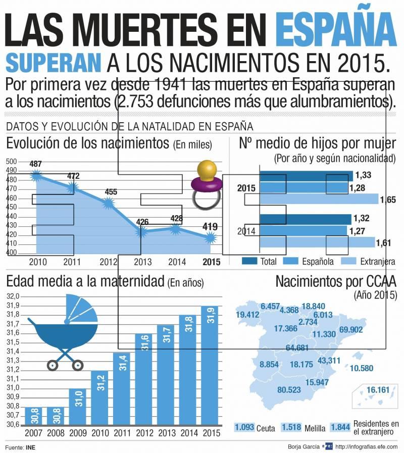 Las muertes en España superan a los nacimientos en el año 2015