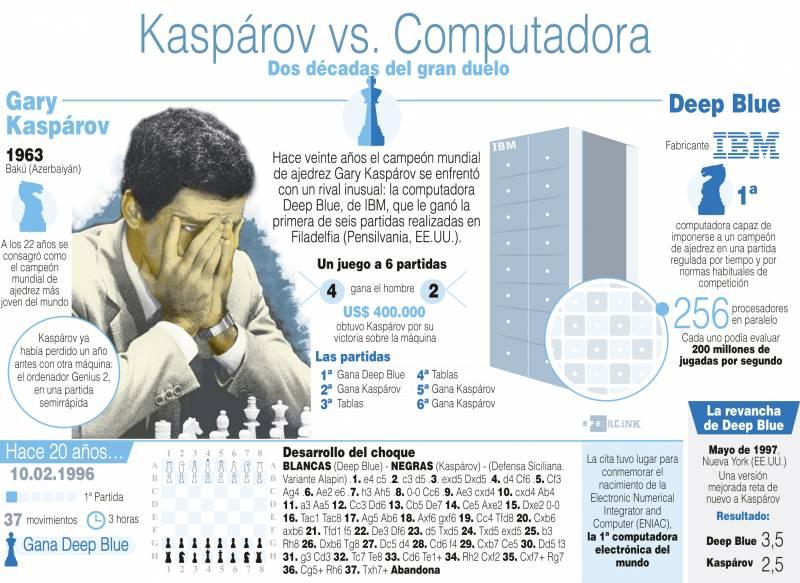 Infografía de la mítica partida de ajedrez entre Kasparov y Depp Blue. / Efe