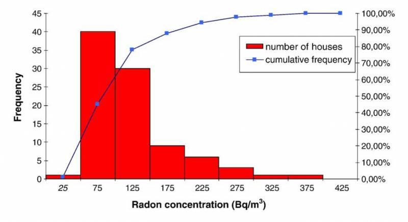 Un estudio en Torrelodones confirma al radón como segunda causa de cáncer de pulmón