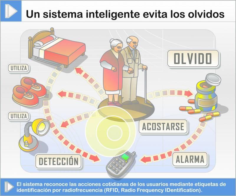 El sistema reconoce las acciones cotidianas de los usuarios mediante etiquetas de identificación por radiofrecuencia.