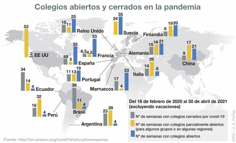 Colegios abiertos y cerrados en la pandemia