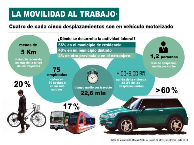 Infografía La Movilidad al Trabajo
