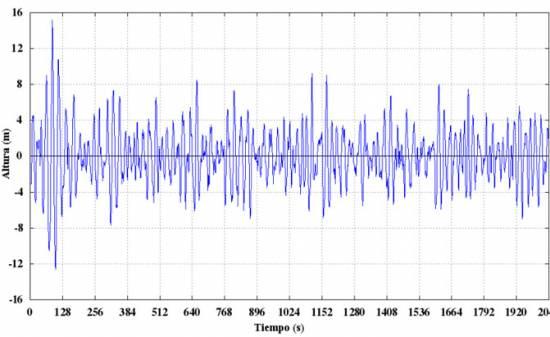 Representación de la evolución de la superficie del mar a lo largo de los 30 minutos que dura el registro de oleaje donde se midió la ola en cuestión.