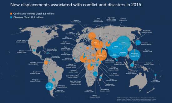 Informe global sobre el desplazamiento internacional / IDMC