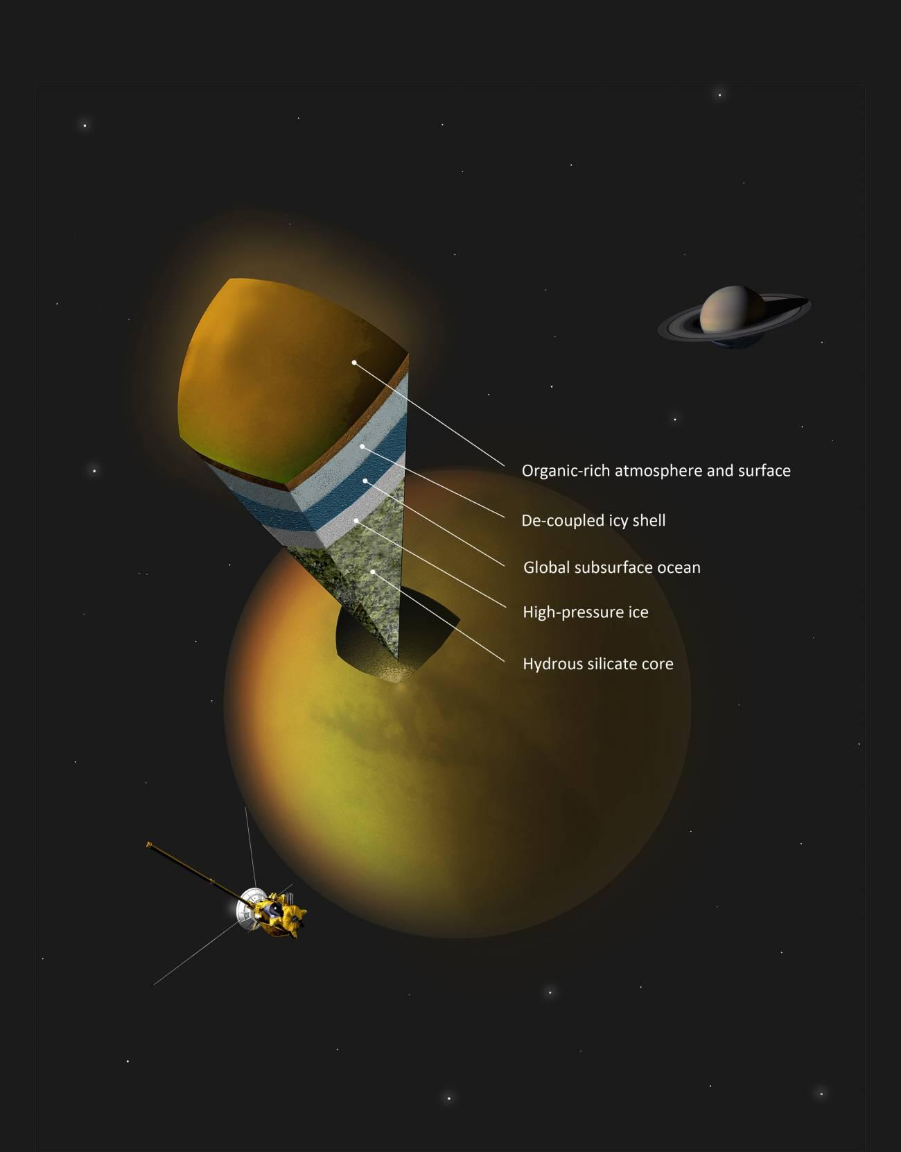 El interior de Titán, según las mediciones gravitacionales de Cassini