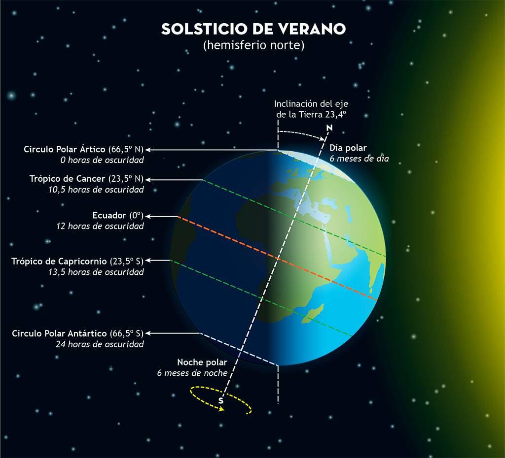 01solstver 1 2021 - Noches de Verano invitan a buscar cielos oscuros y dirigir nuestra mirada hacia las estrellas y los planetas.