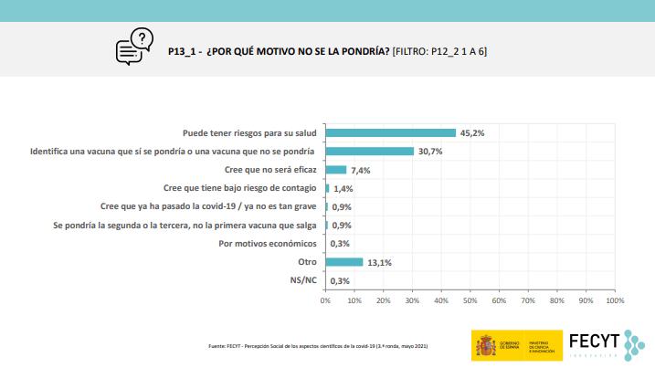 2 - En España 83 % de la población confía en la vacunación contra la covid, 25 puntos más que en enero
