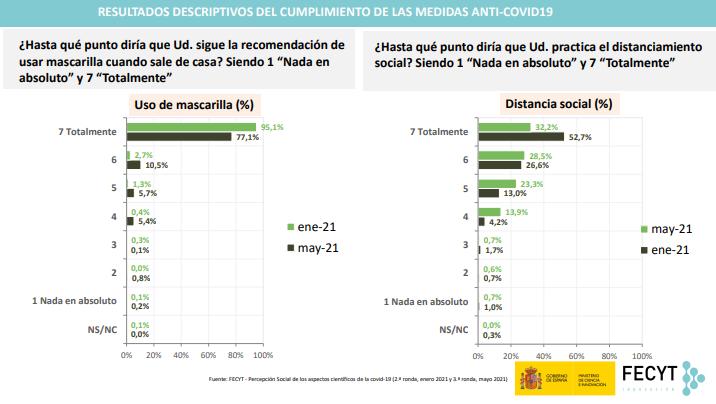 3 - En España 83 % de la población confía en la vacunación contra la covid, 25 puntos más que en enero