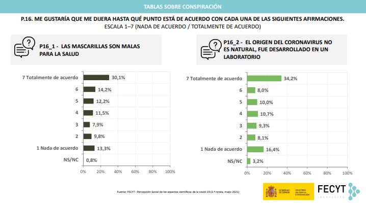 4 - En España 83 % de la población confía en la vacunación contra la covid, 25 puntos más que en enero