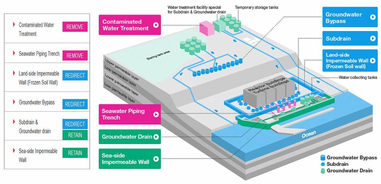 agua - Agua radiactiva de la central de Fukushima, problema urgente 10  años después del accidente nuclear
