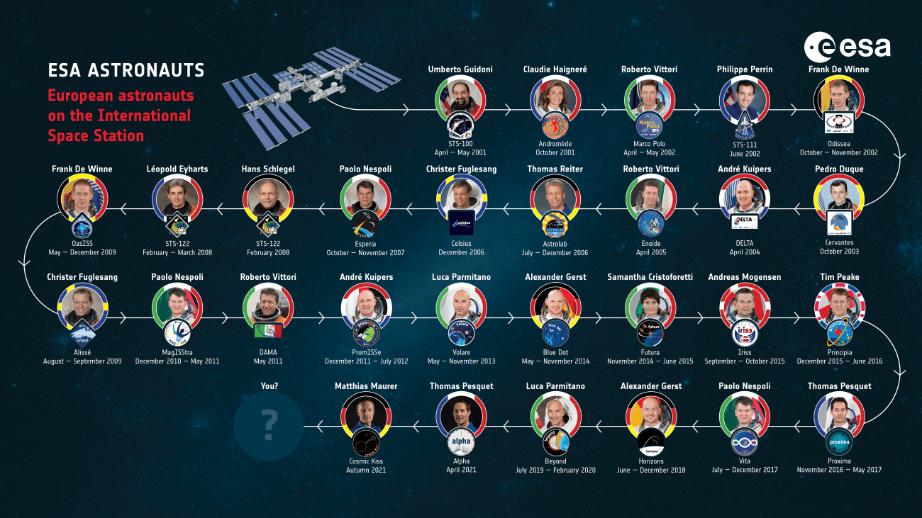 Astronautas ESA viaje ISS