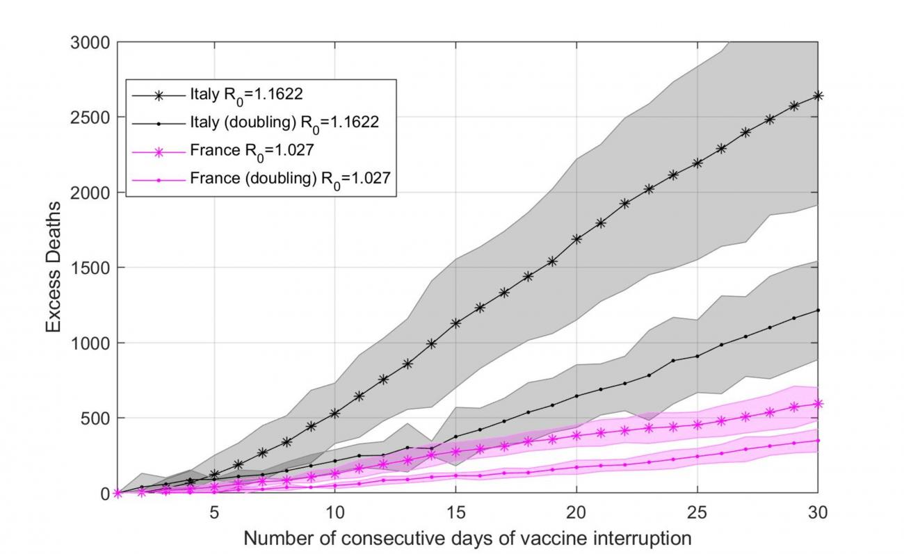 exceso mortalidad modelo SEIR astrazeneca por administración estándar y doble