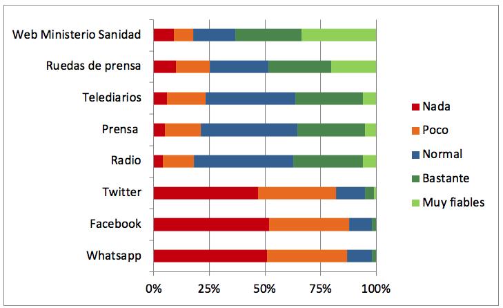 Fiabilidad vias información COSMO-Spain