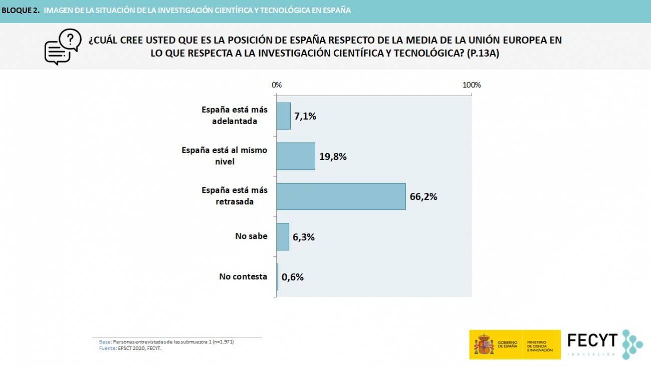 foto1 - 85 % de la población de España a favor de que el Gobierno invierta más en ciencia