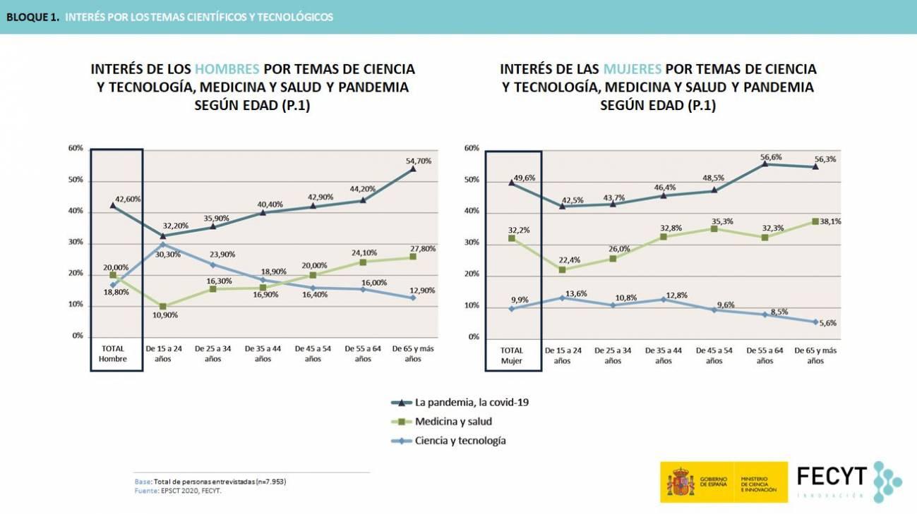 foto3 - 85 % de la población de España a favor de que el Gobierno invierta más en ciencia