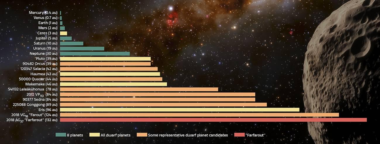 'Farfarout' es el objeto más lejano del sistema solar