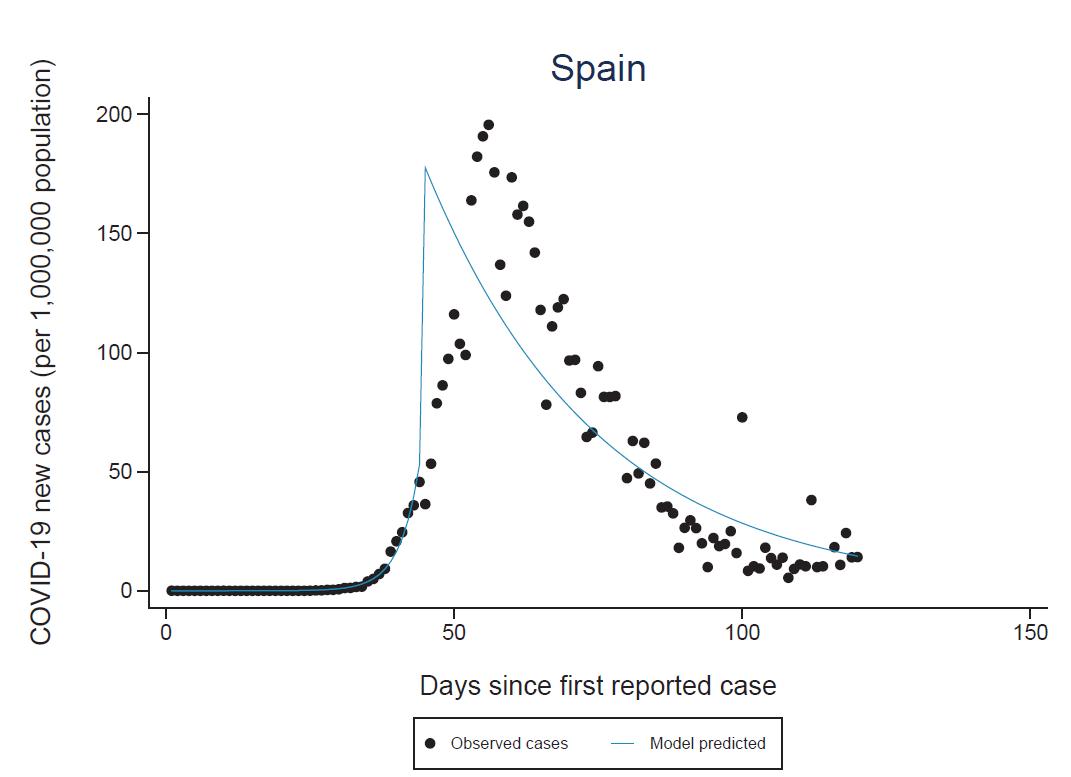 gráfico España