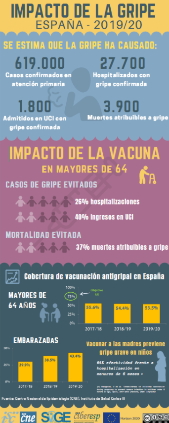 Gráfico gripe en España