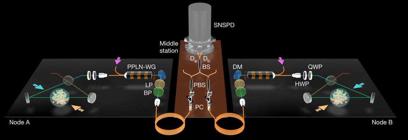 Esquema del entrelazamiento de dos memorias cuánticas (nodos A y B, con átomos de rubidio dentro de una 'cavidad') unidas por fibras a una estación intermedia de medición de fotones.