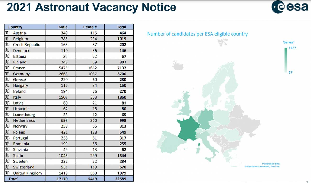 Gráfico candidaturas por país a la convocatoria de astronautas de la Agencia Espacial Europa. / ESA