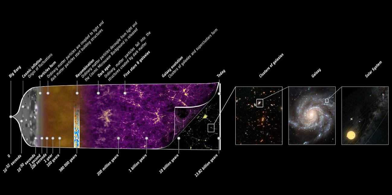 No Estamos Seguros De Que El Universo Comenzara En El Big Bang