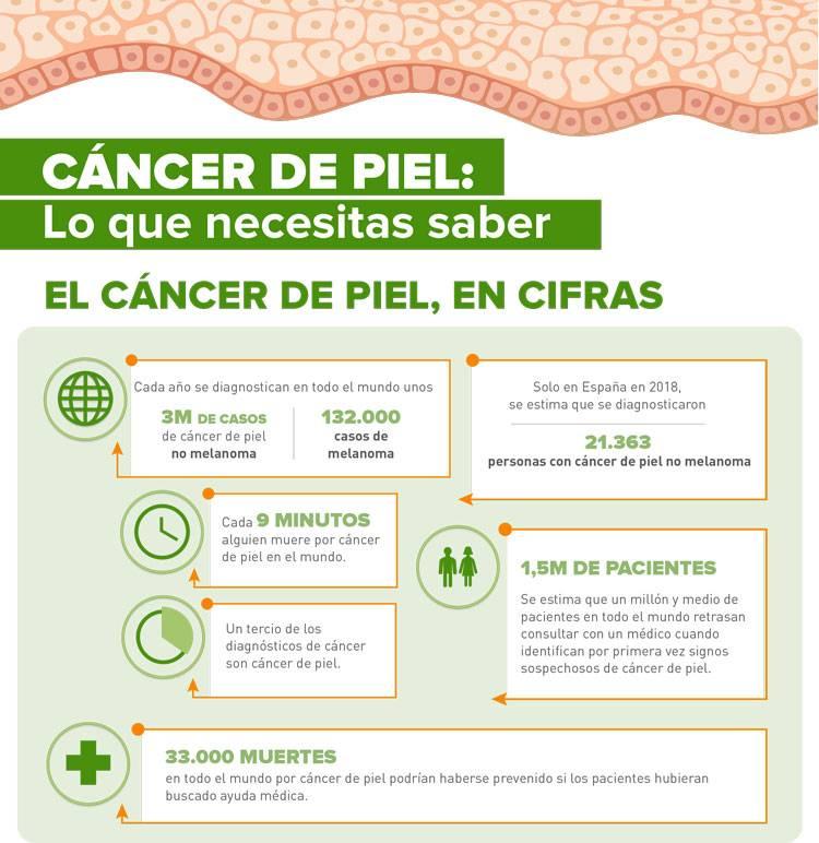 imagen cifras sobre el cáncer de piel en España
