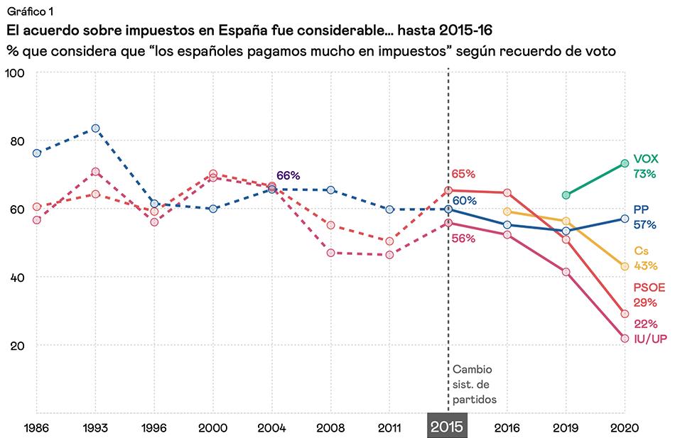 Impuestos - Científicos de España y otros países temen que creciente división de la sociedad en posturas irreconciliables repercuta sobre gestión de la crisis sanitaria