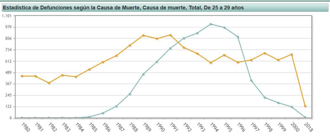 INE mortalidad sida accidentes - Jóvenes de la pandemia: nuevos riesgos, viejos prejuicios
