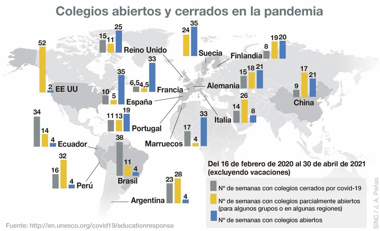 Infografía de colegios abiertos y cerrados en la pandemia