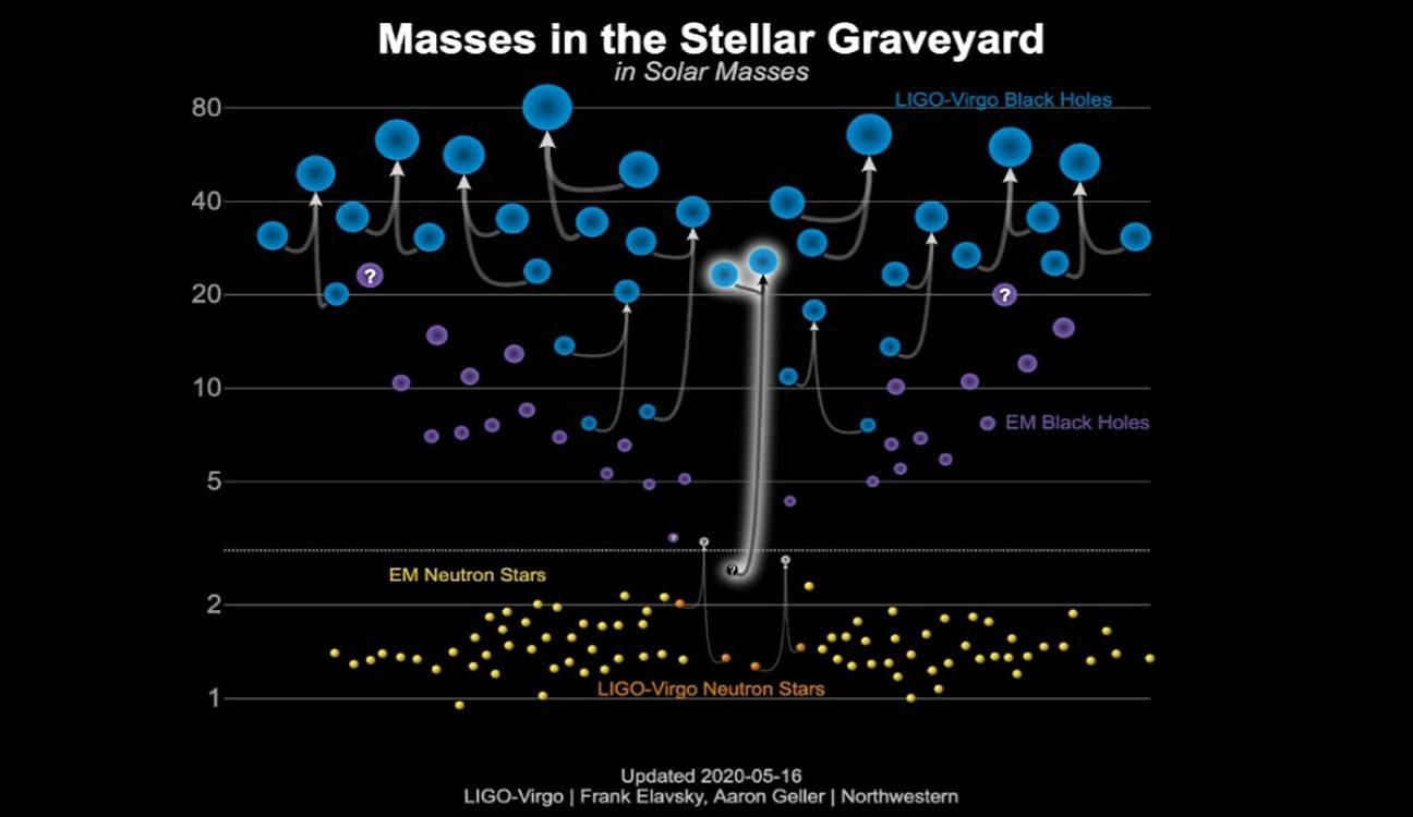 masas - Observatorios LIGO en Estados Unidos  y Virgo en Europa  descubren un misterioso objeto fusionándose con un agujero negro