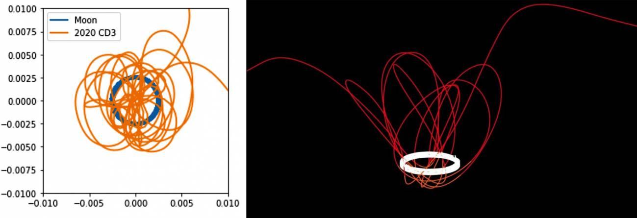 orbitas - Miniluna que ha acompañado unos años a la Tierra pronto seguirá su camino por Sistema Solar