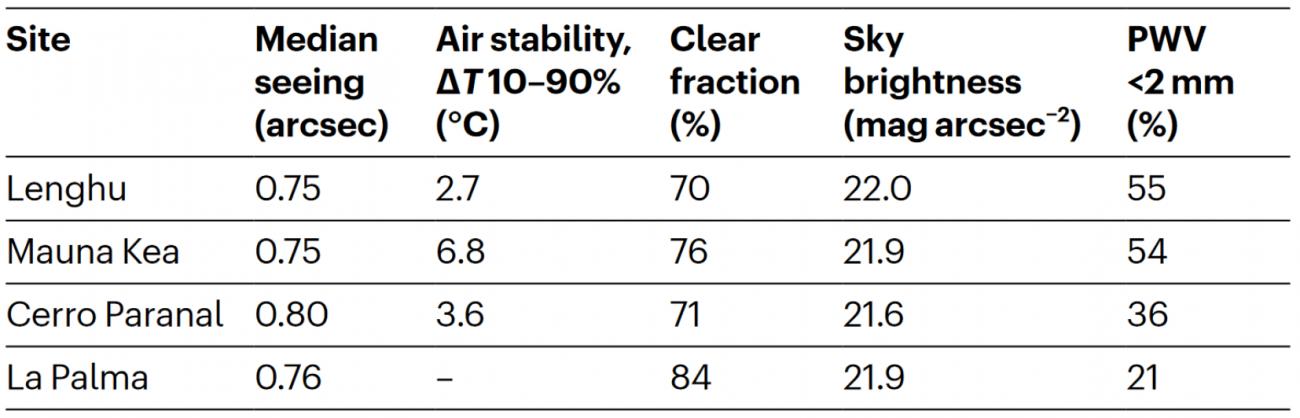Características de calidad astronómica para el observatorio de Lenghu