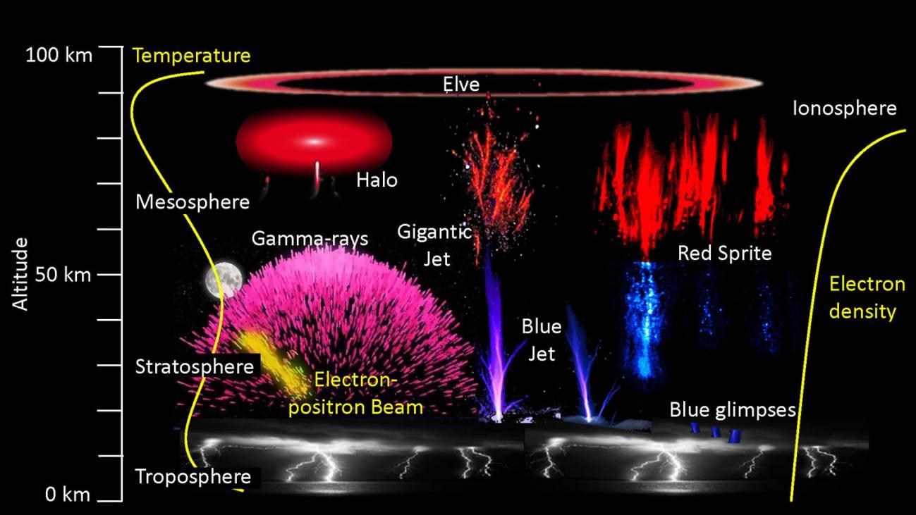 Así nace un rayo azul y asciende por la estratosfera