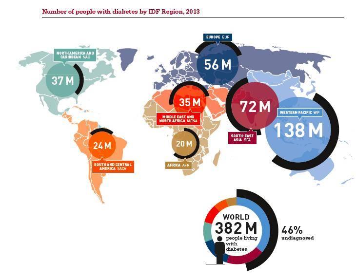 estadísticas de diabetes tipo 1 en todo el mundo