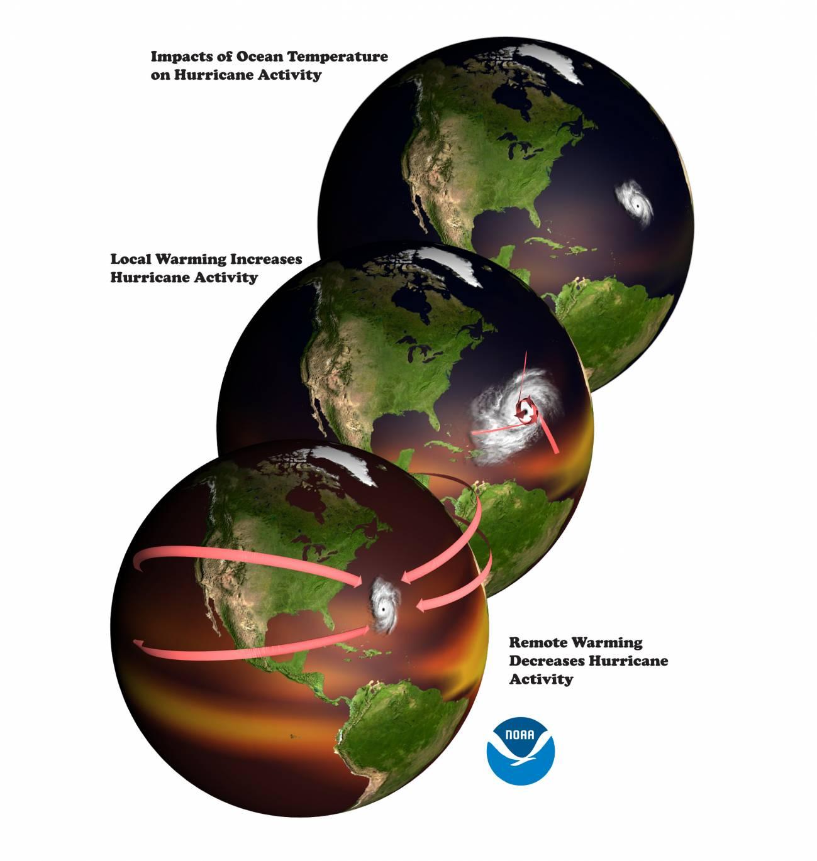 En la imagen, se observa la relación entre los huracanes del Atlántico y las temperaturas oceánicas. Foto: Gabriel Vecchi. / NOAA / GFDL.