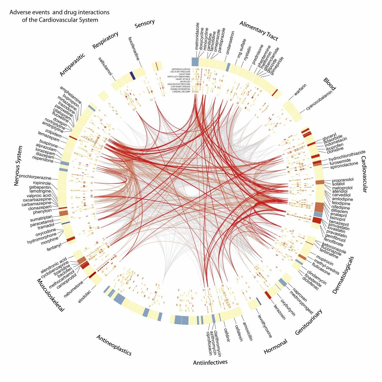 Diagrama que representa la interacción entre diferentes fármacos. Imagen: Science Translational Medicine