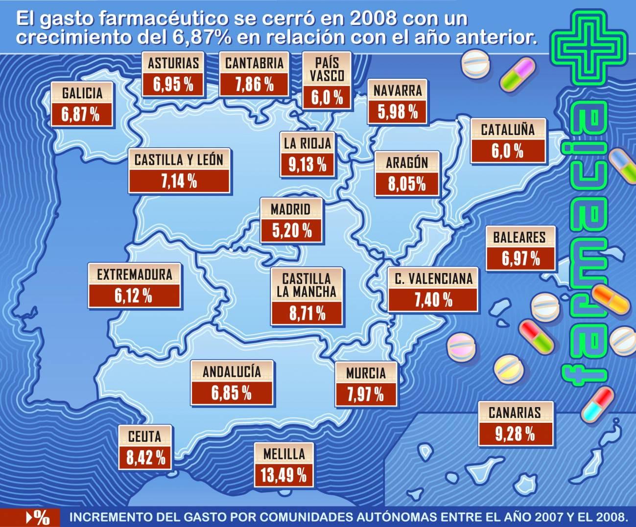 El gasto farmacéutico sigue creciendo en España