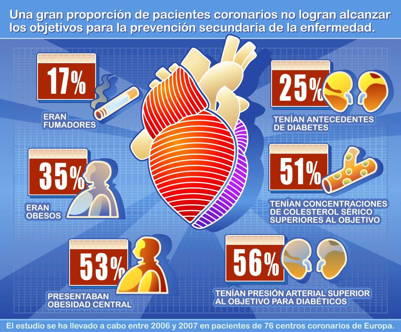 El tratamiento de los pacientes coronarios en Europa no cumple los protocolos internacionales
