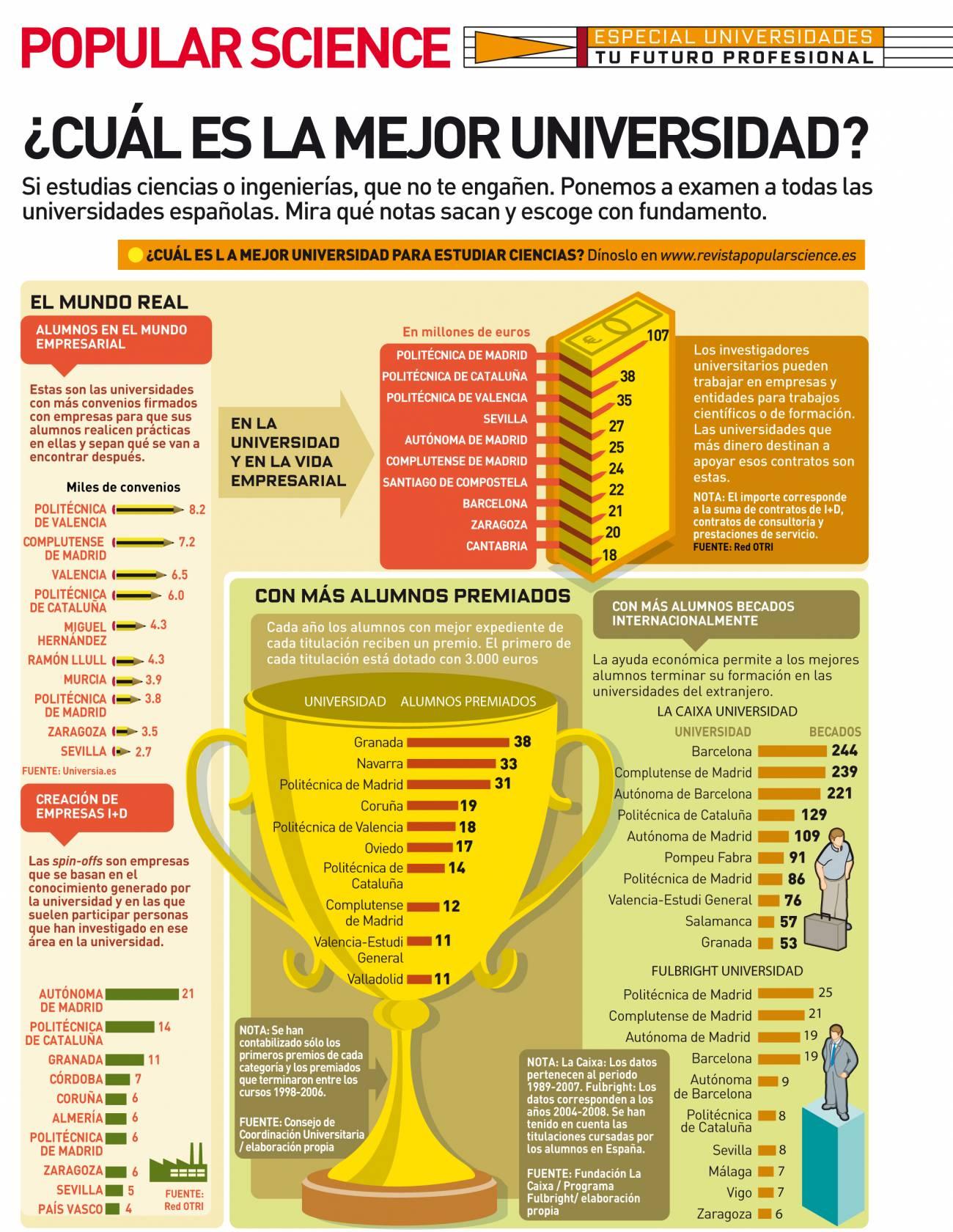 Las universidades de Madrid y Barcelona, líderes en producción científica (I)